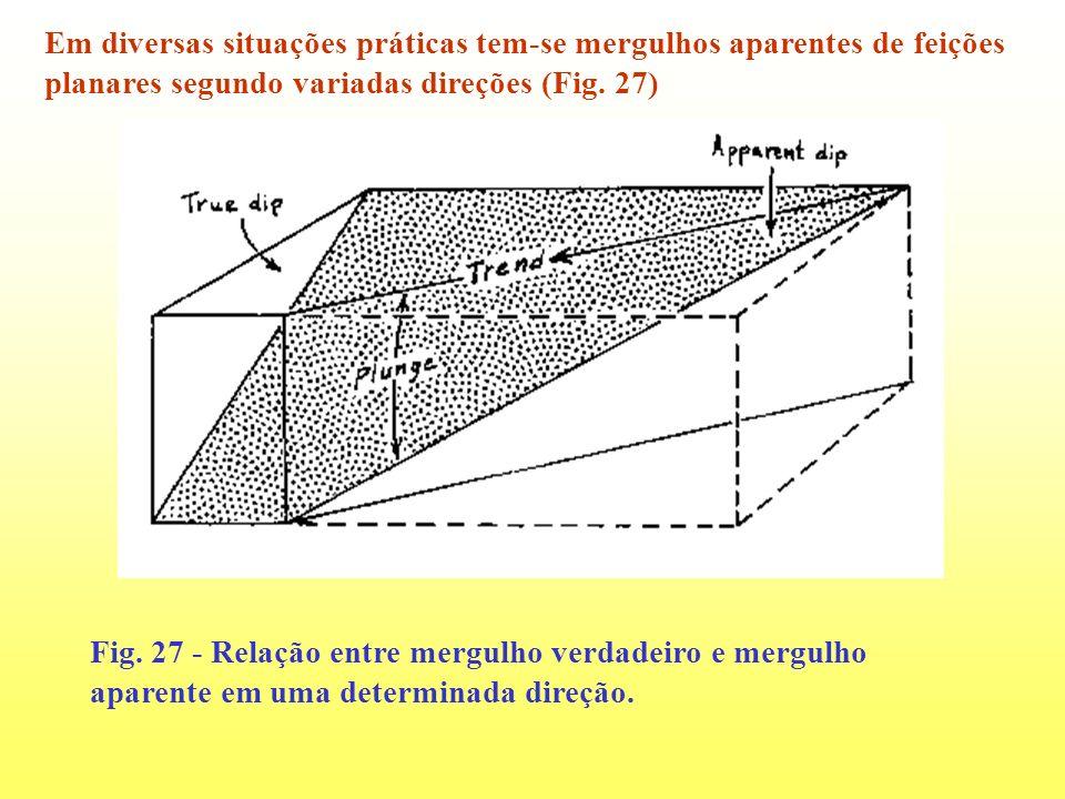 Em diversas situações práticas tem-se mergulhos aparentes de feições planares segundo variadas direções (Fig. 27)