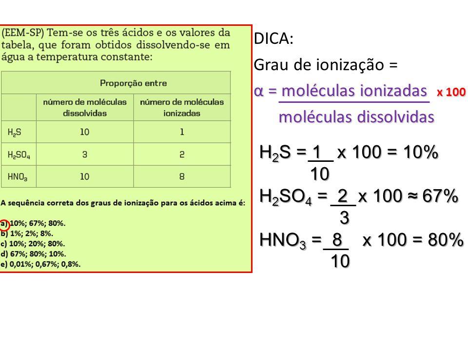 DICA: Grau de ionização = α = moléculas ionizadas x 100 moléculas dissolvidas