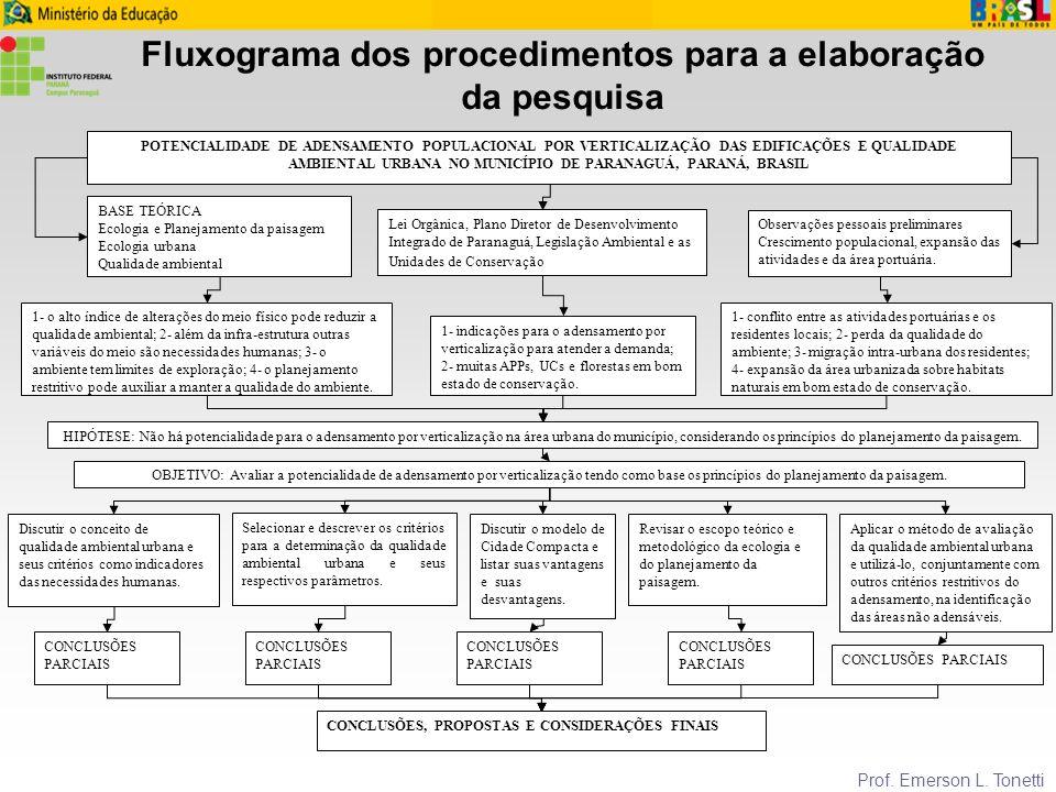 Fluxograma dos procedimentos para a elaboração da pesquisa