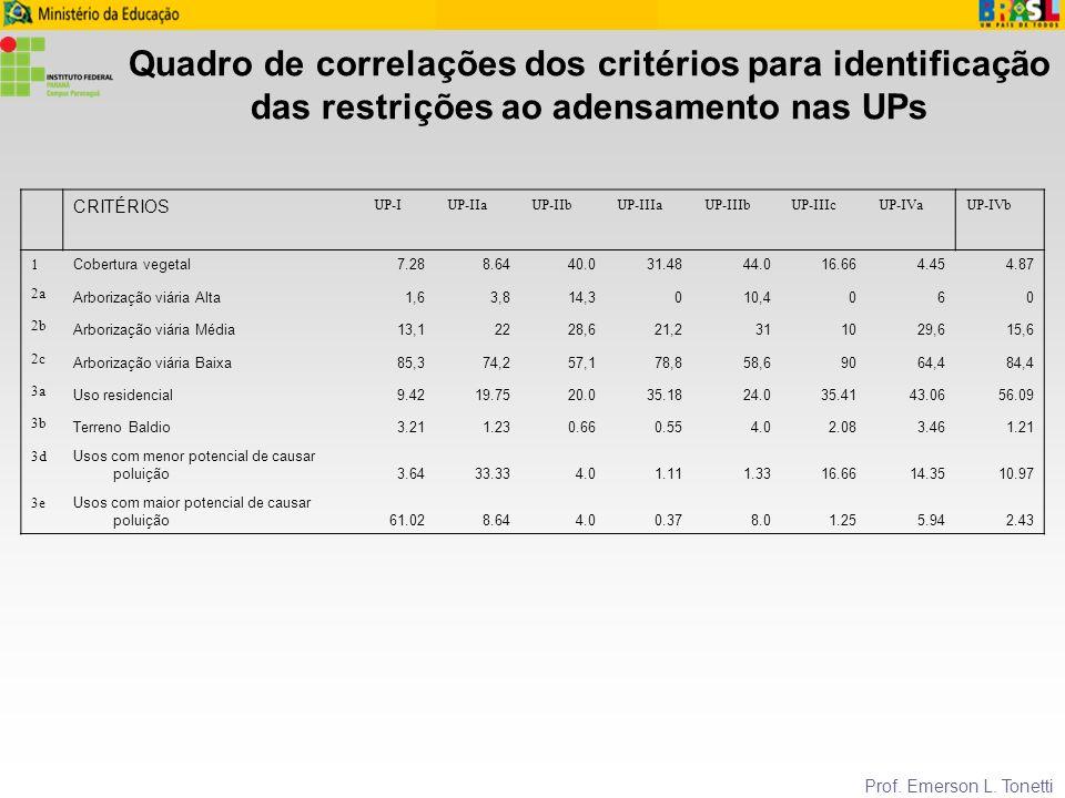 Quadro de correlações dos critérios para identificação das restrições ao adensamento nas UPs
