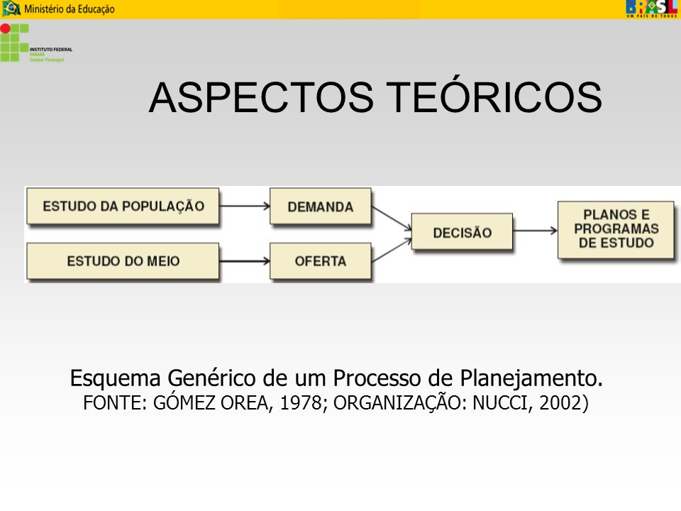 ASPECTOS TEÓRICOS Esquema Genérico de um Processo de Planejamento.