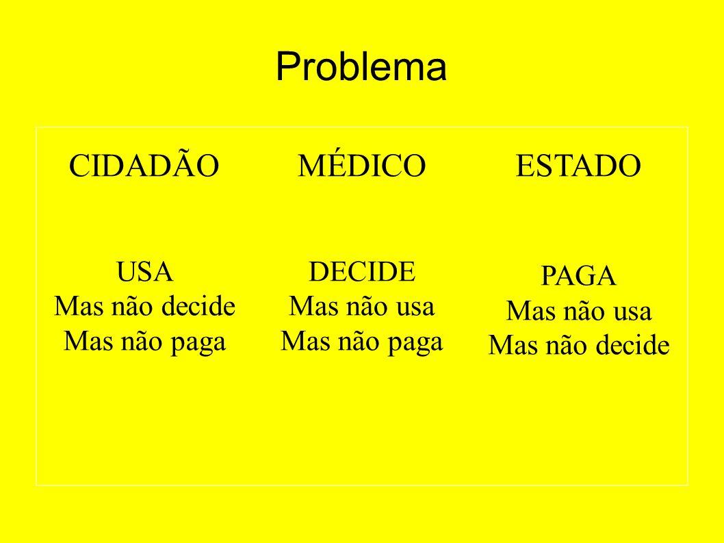 Problema CIDADÃO MÉDICO ESTADO USA Mas não decide Mas não paga DECIDE