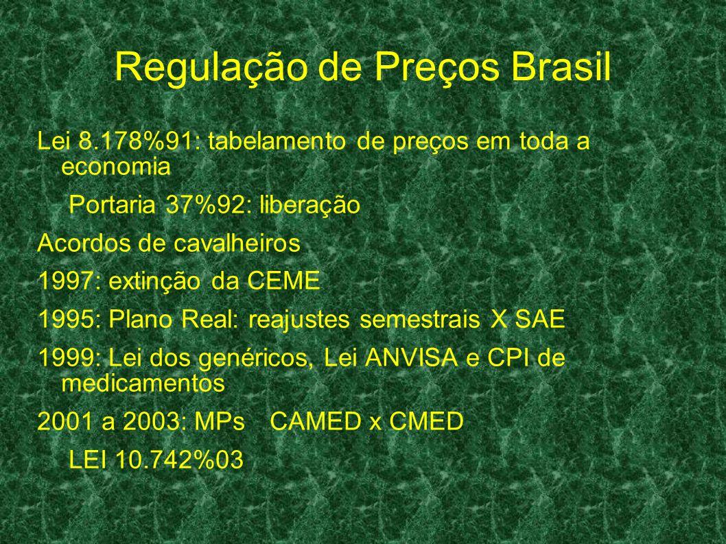 Regulação de Preços Brasil