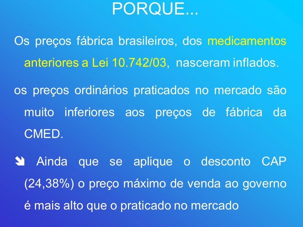 PORQUE... Os preços fábrica brasileiros, dos medicamentos anteriores a Lei 10.742/03, nasceram inflados.