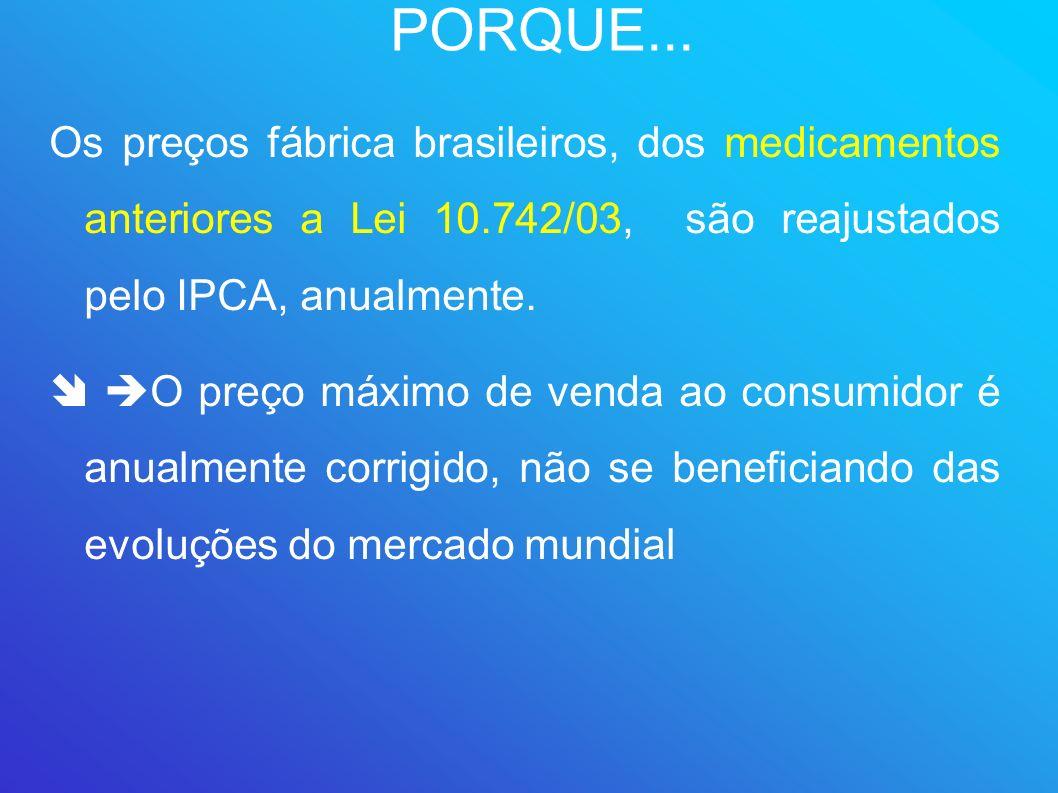 PORQUE...Os preços fábrica brasileiros, dos medicamentos anteriores a Lei 10.742/03, são reajustados pelo IPCA, anualmente.