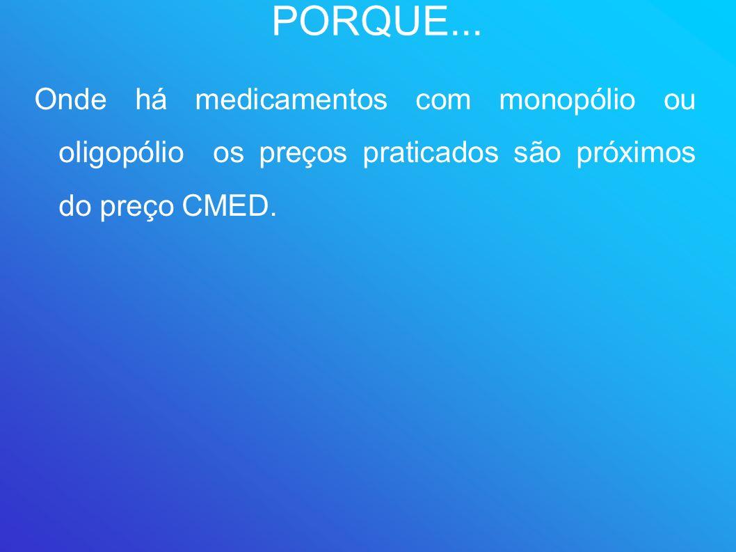 PORQUE...Onde há medicamentos com monopólio ou oligopólio os preços praticados são próximos do preço CMED.