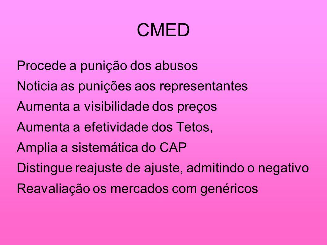 CMED Procede a punição dos abusos