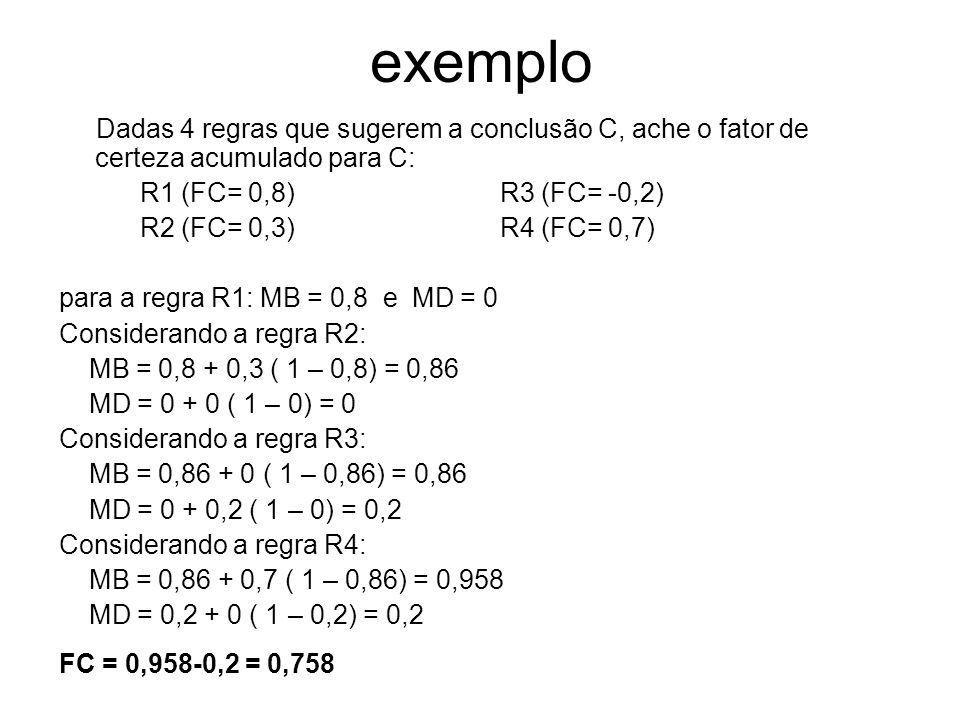 exemplo Dadas 4 regras que sugerem a conclusão C, ache o fator de certeza acumulado para C: R1 (FC= 0,8) R3 (FC= -0,2)