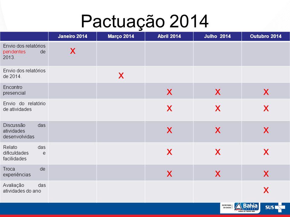 Pactuação 2014 x Janeiro 2014 Março 2014 Abril 2014 Julho 2014