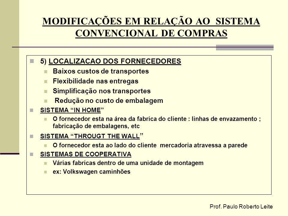 MODIFICAÇÕES EM RELAÇÃO AO SISTEMA CONVENCIONAL DE COMPRAS