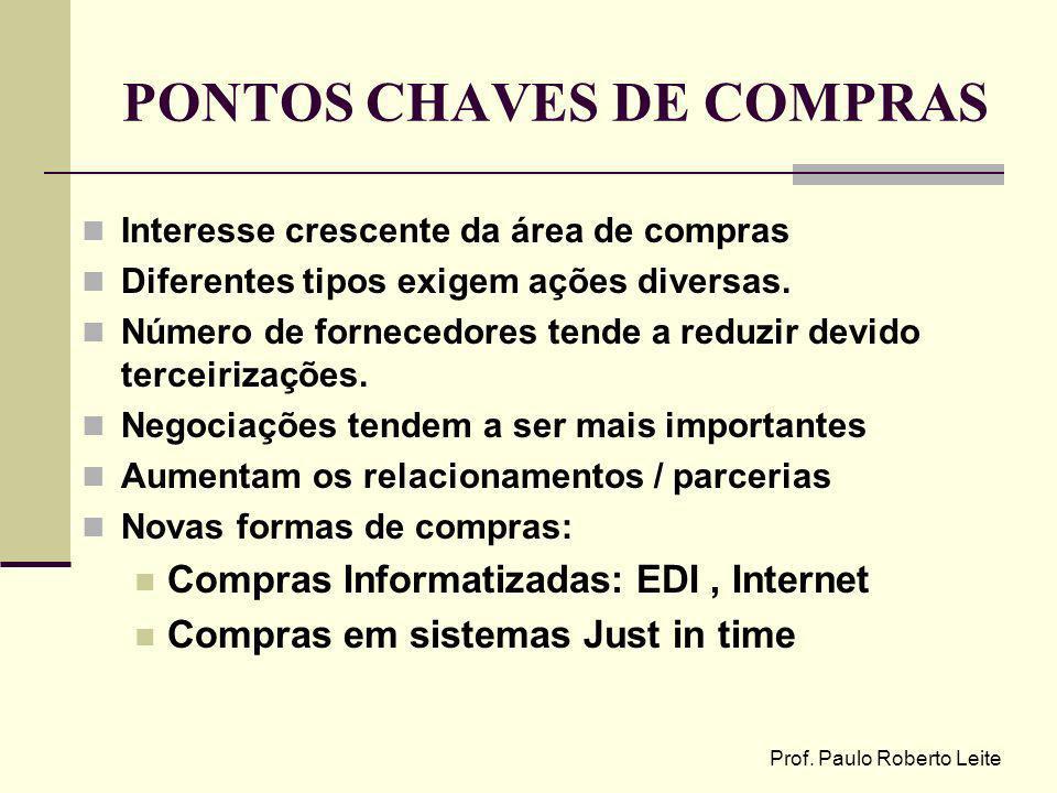 PONTOS CHAVES DE COMPRAS