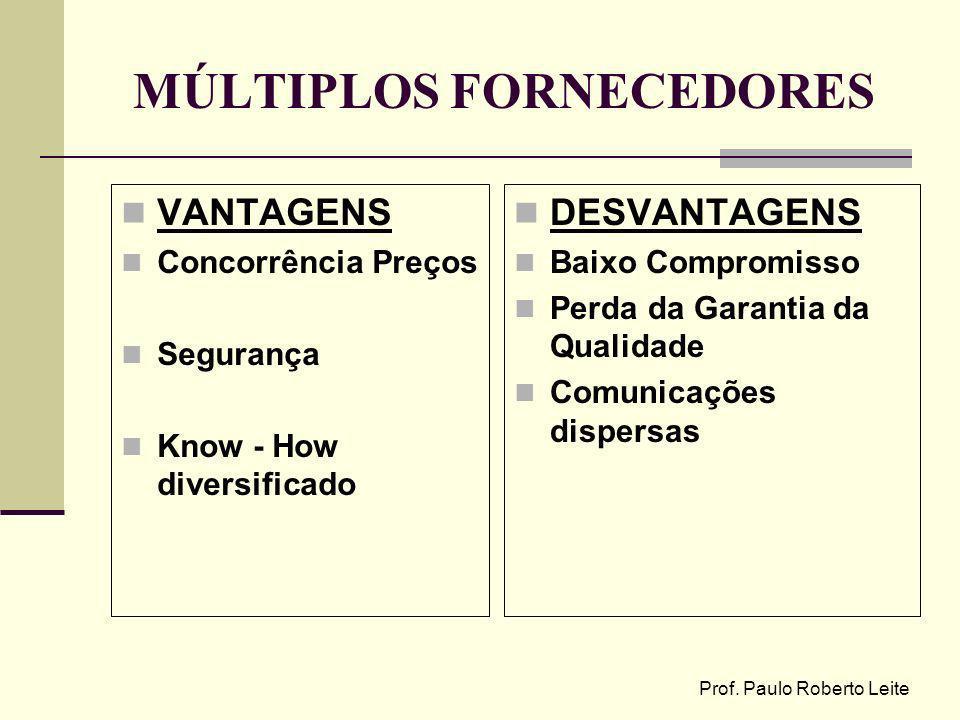 MÚLTIPLOS FORNECEDORES