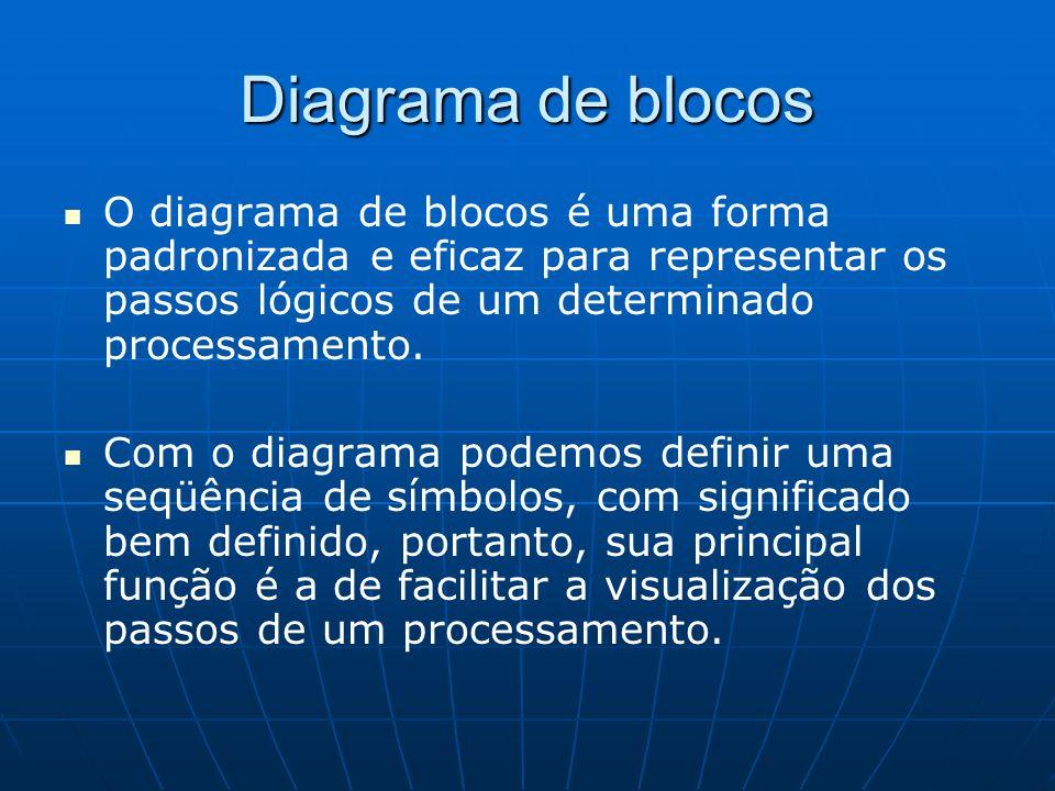 Diagrama de blocos O diagrama de blocos é uma forma padronizada e eficaz para representar os passos lógicos de um determinado processamento.