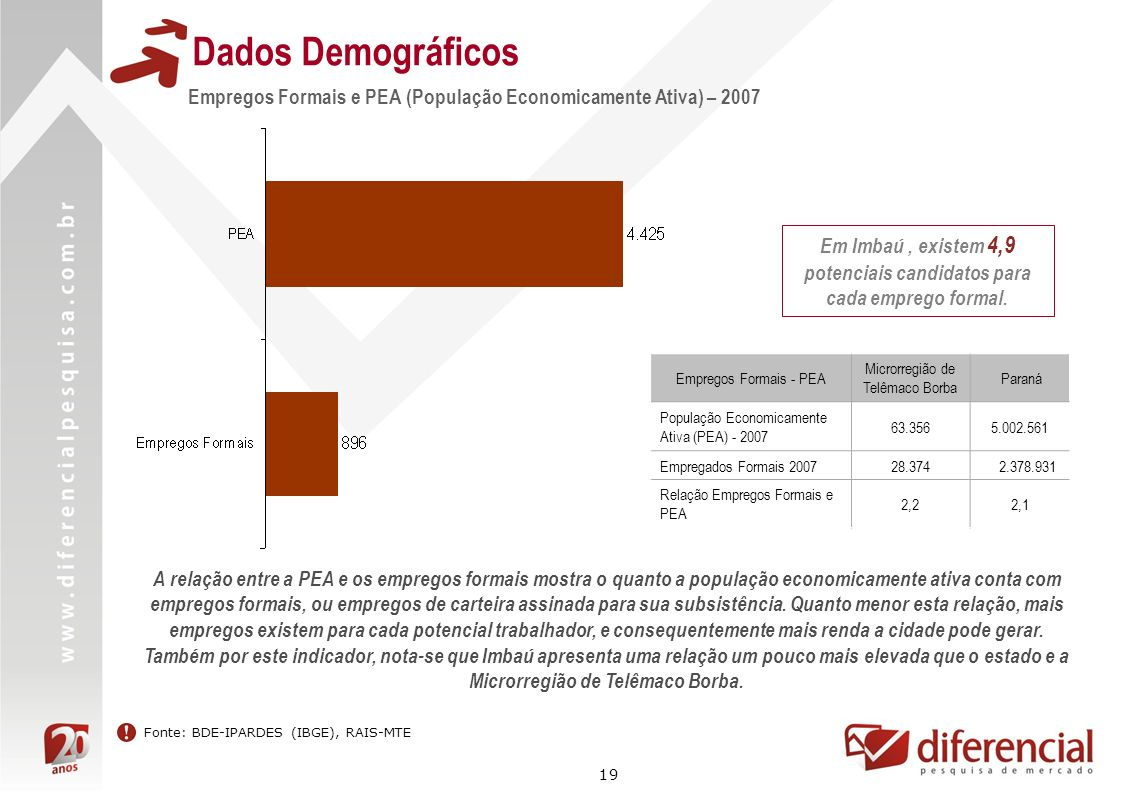 Em Imbaú , existem 4,9 potenciais candidatos para cada emprego formal.
