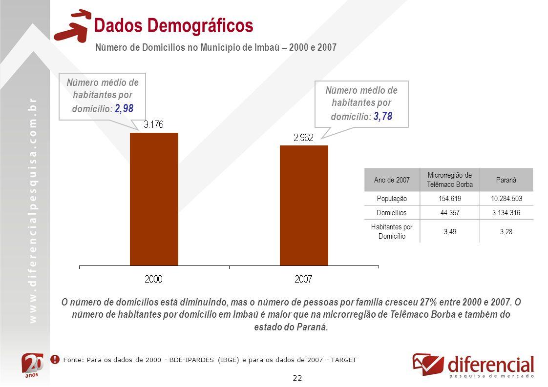 Dados Demográficos Número de Domicílios no Município de Imbaú – 2000 e 2007. Número médio de habitantes por domicílio: 2,98.