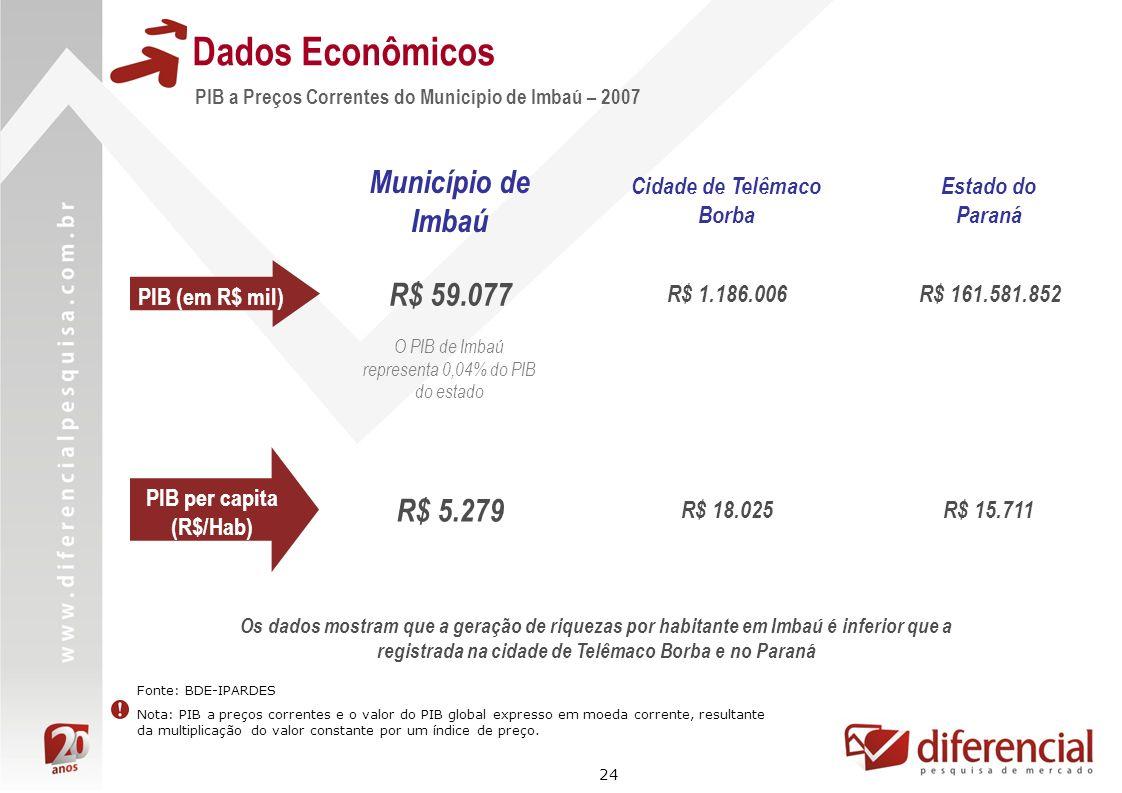Cidade de Telêmaco Borba PIB per capita (R$/Hab)