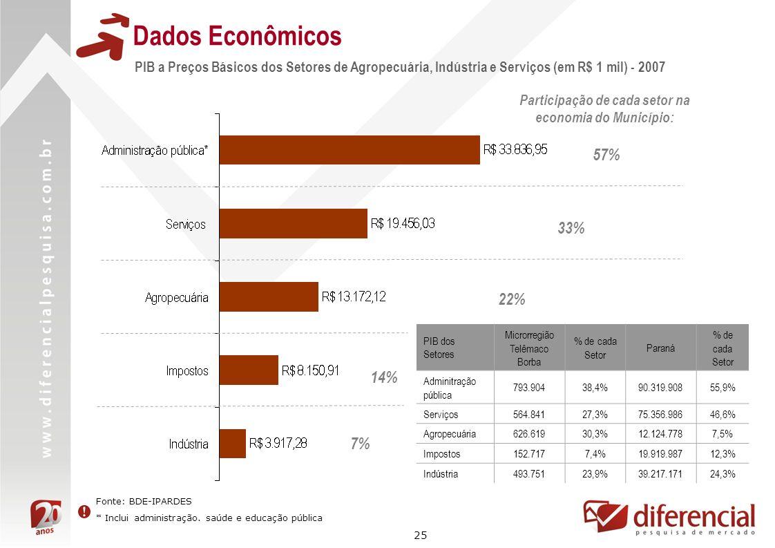 Participação de cada setor na economia do Município: