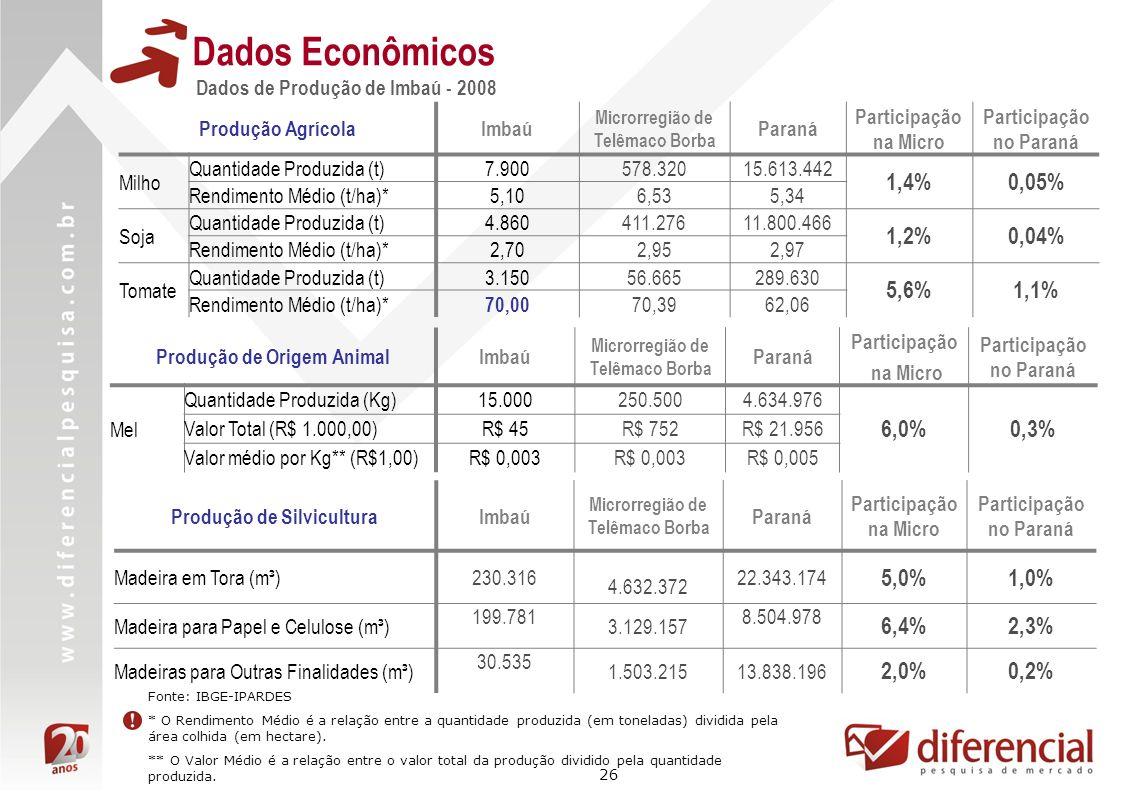 Dados Econômicos 1,4% 0,05% 1,2% 0,04% 5,6% 1,1% 6,0% 0,3% 5,0% 1,0%