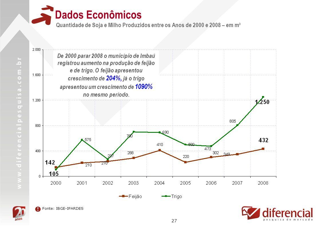 Dados Econômicos Quantidade de Soja e Milho Produzidos entre os Anos de 2000 e 2008 – em m³.