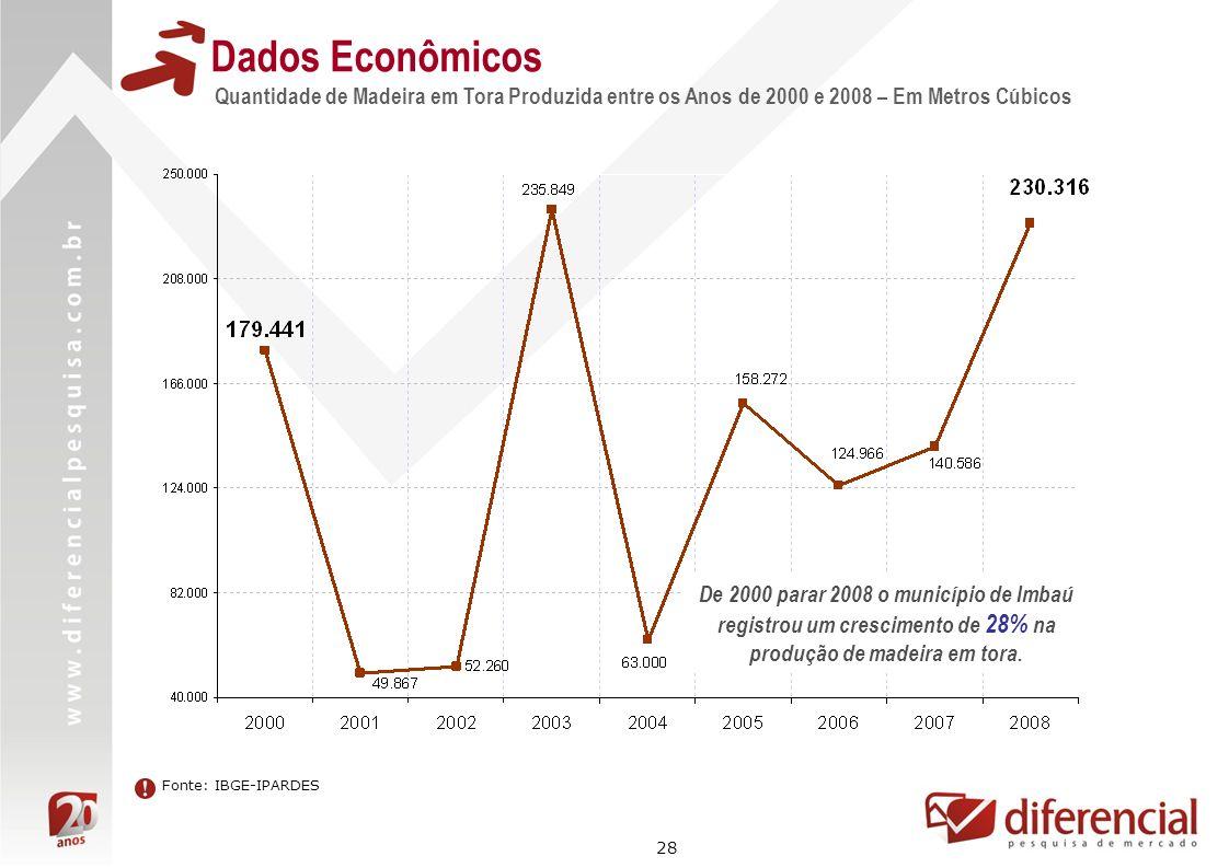Dados Econômicos Quantidade de Madeira em Tora Produzida entre os Anos de 2000 e 2008 – Em Metros Cúbicos.
