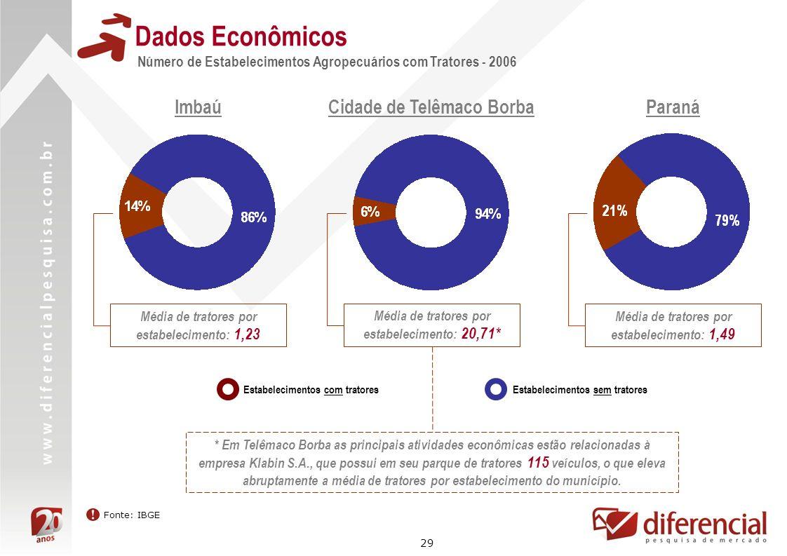 Dados Econômicos Imbaú Cidade de Telêmaco Borba Paraná