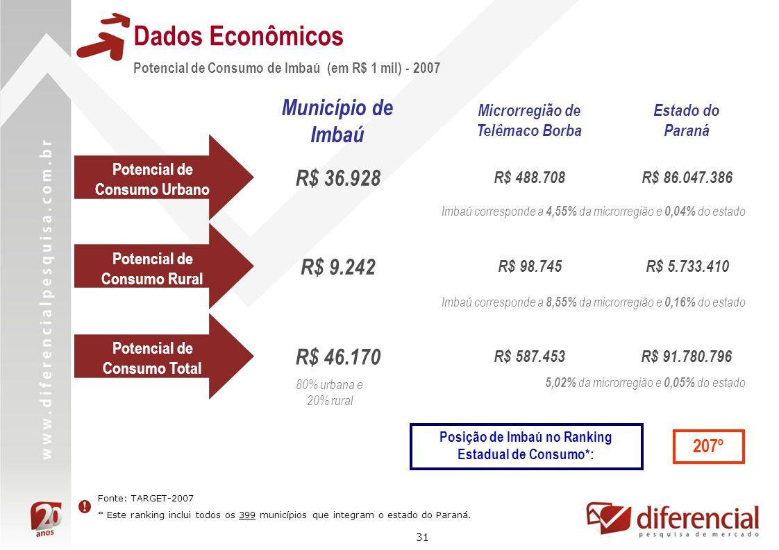 Dados Econômicos Município de Imbaú R$ 36.928 R$ 9.242 R$ 46.170 207º
