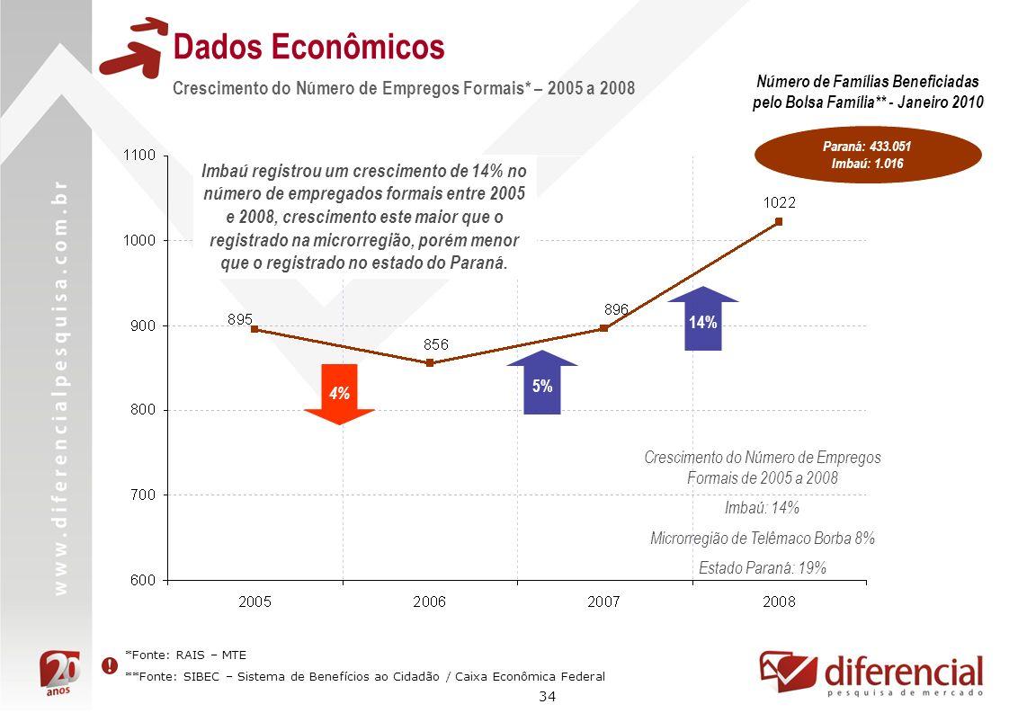 Número de Famílias Beneficiadas pelo Bolsa Família** - Janeiro 2010