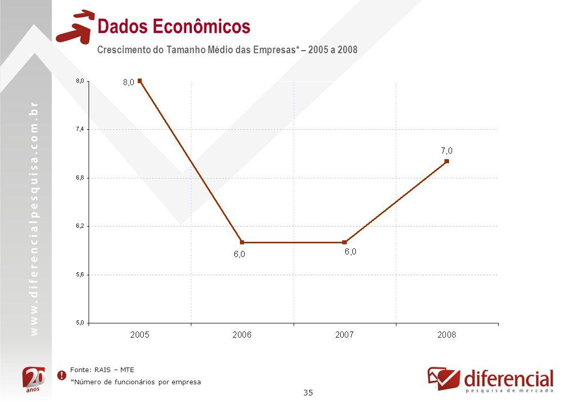 Dados Econômicos Crescimento do Tamanho Médio das Empresas* – 2005 a 2008.