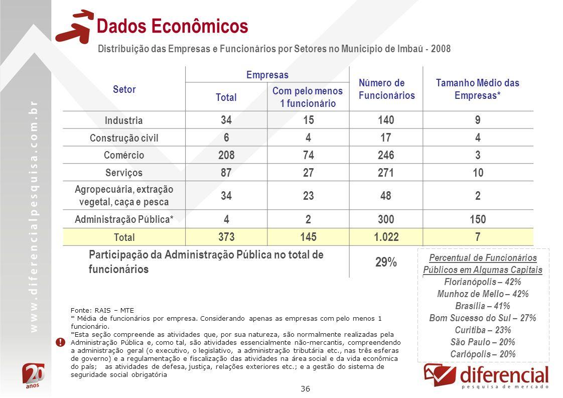 Dados EconômicosDistribuição das Empresas e Funcionários por Setores no Município de Imbaú - 2008. Setor.