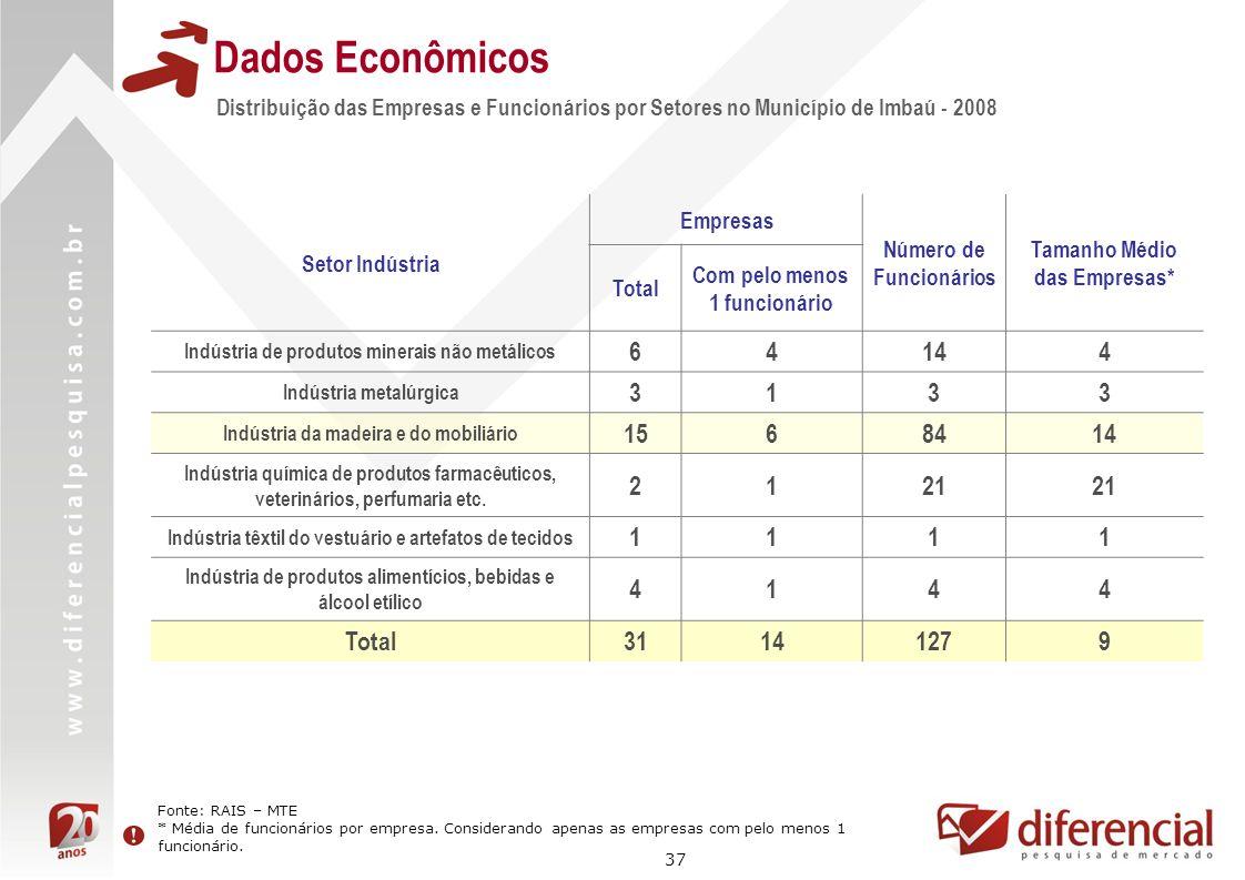 Dados Econômicos Distribuição das Empresas e Funcionários por Setores no Município de Imbaú - 2008.