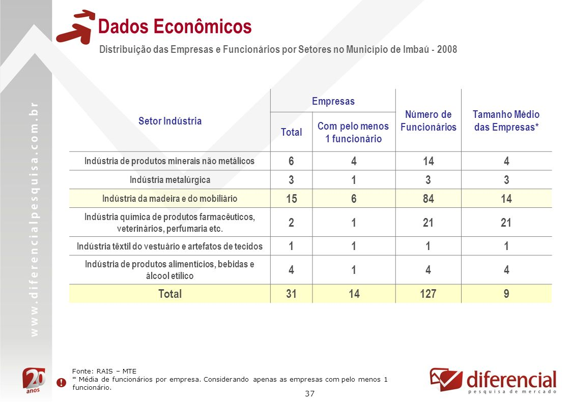 Dados EconômicosDistribuição das Empresas e Funcionários por Setores no Município de Imbaú - 2008. Setor Indústria.