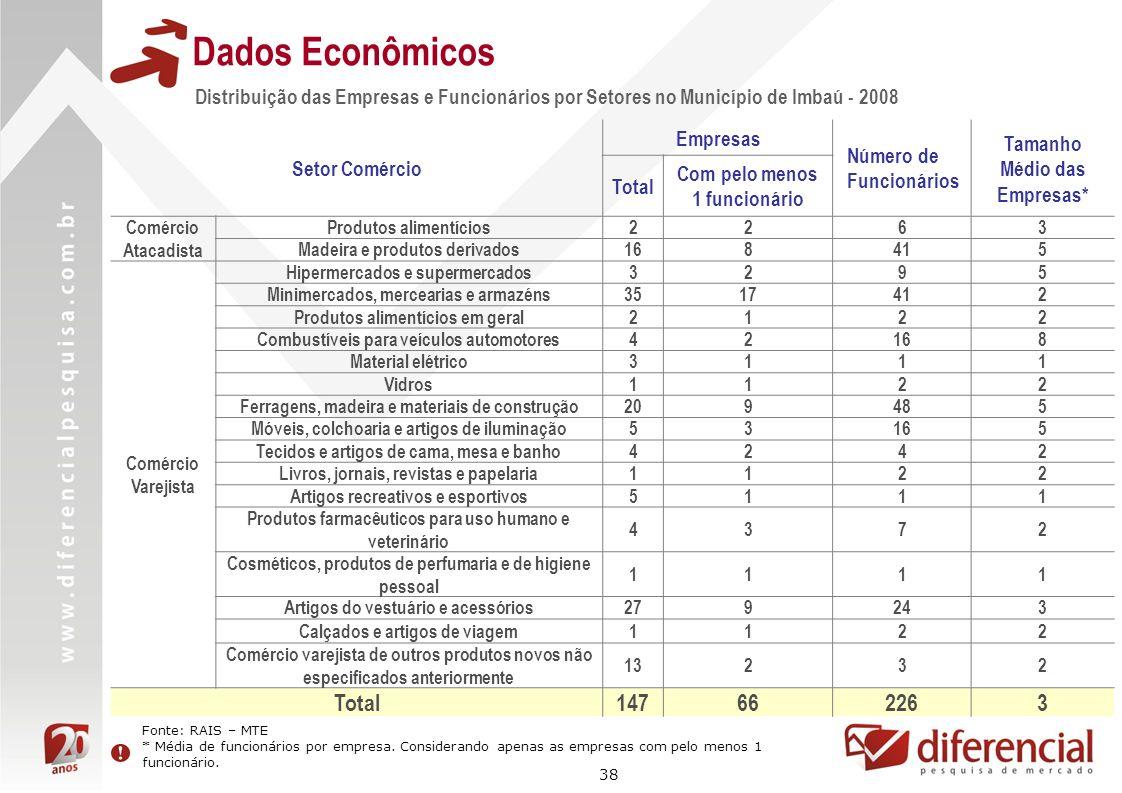 Dados EconômicosDistribuição das Empresas e Funcionários por Setores no Município de Imbaú - 2008. Setor Comércio.