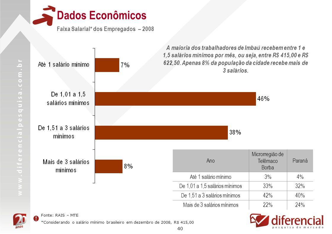 Dados Econômicos Faixa Salarial* dos Empregados – 2008