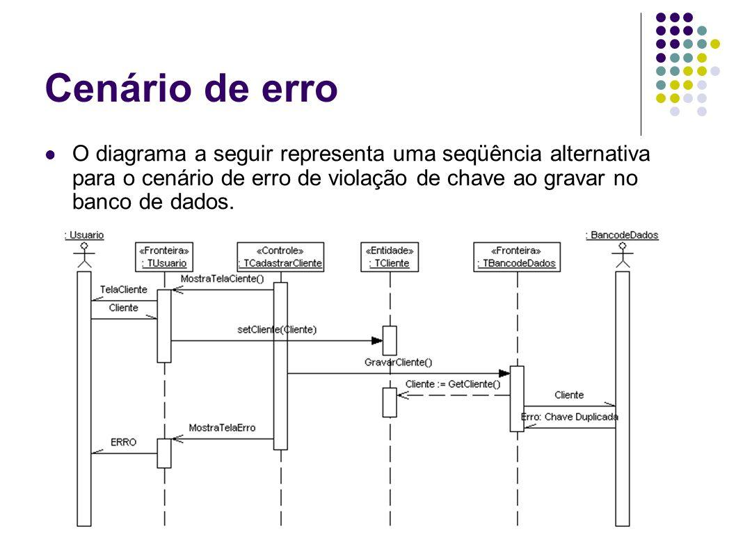Cenário de erroO diagrama a seguir representa uma seqüência alternativa para o cenário de erro de violação de chave ao gravar no banco de dados.