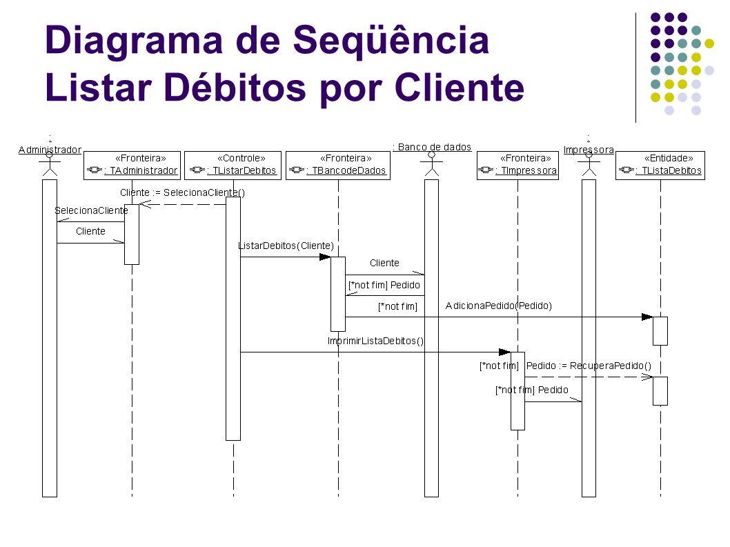 Diagrama de Seqüência Listar Débitos por Cliente