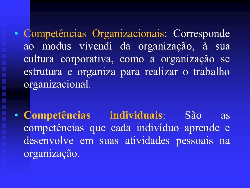 Competências Organizacionais: Corresponde ao modus vivendi da organização, à sua cultura corporativa, como a organização se estrutura e organiza para realizar o trabalho organizacional.