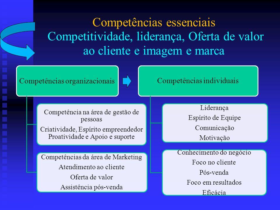 Competências essenciais Competitividade, liderança, Oferta de valor ao cliente e imagem e marca