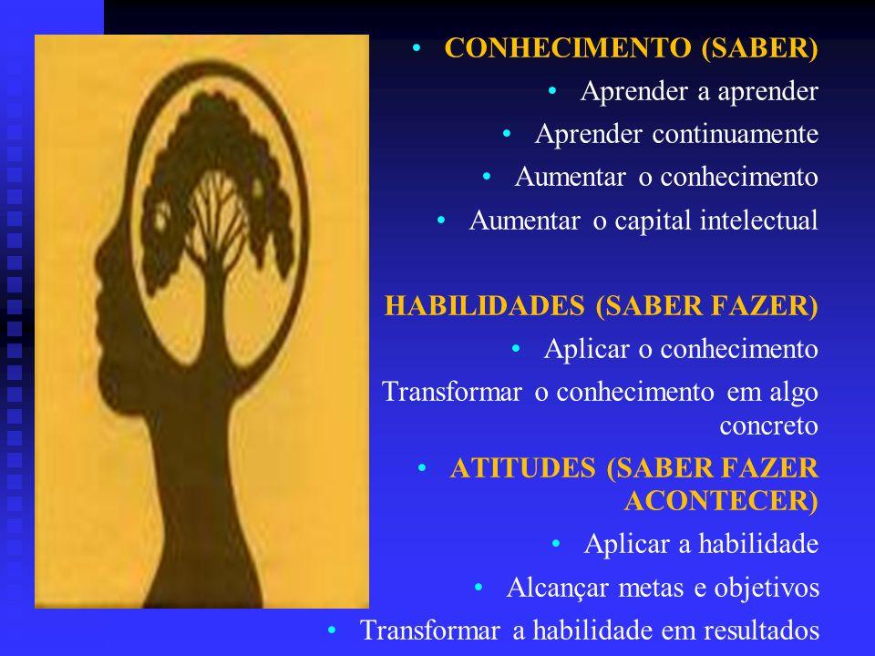 CONHECIMENTO (SABER) Aprender a aprender. Aprender continuamente. Aumentar o conhecimento. Aumentar o capital intelectual.