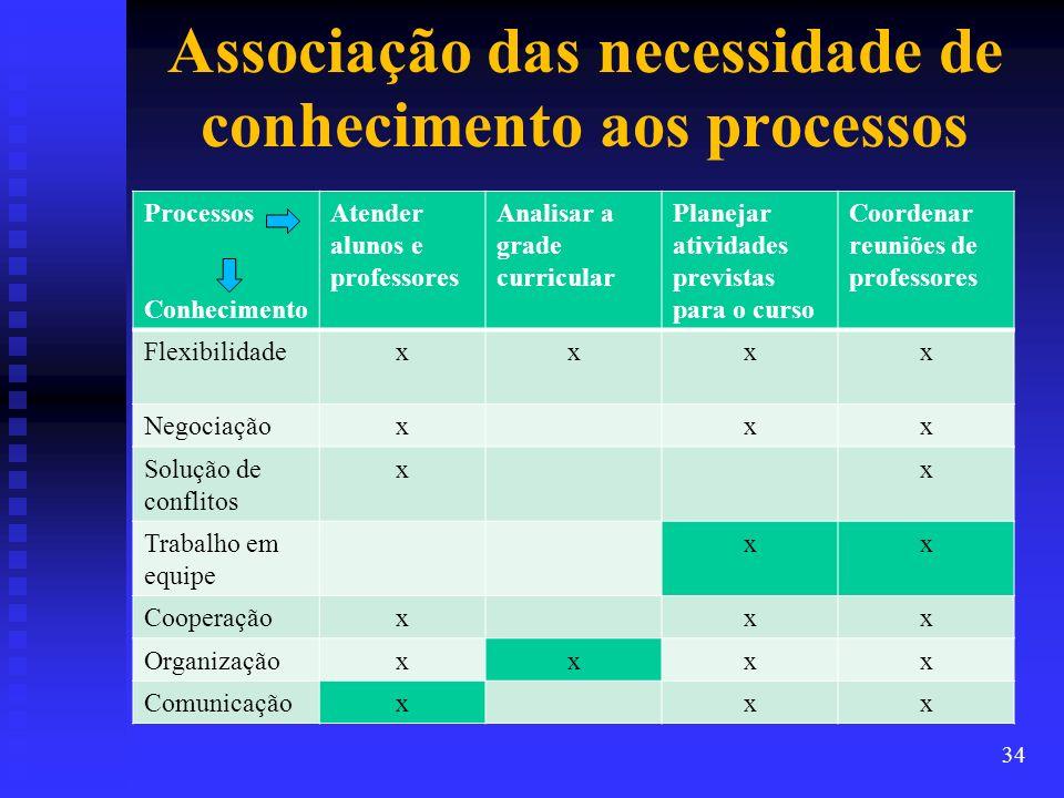Associação das necessidade de conhecimento aos processos