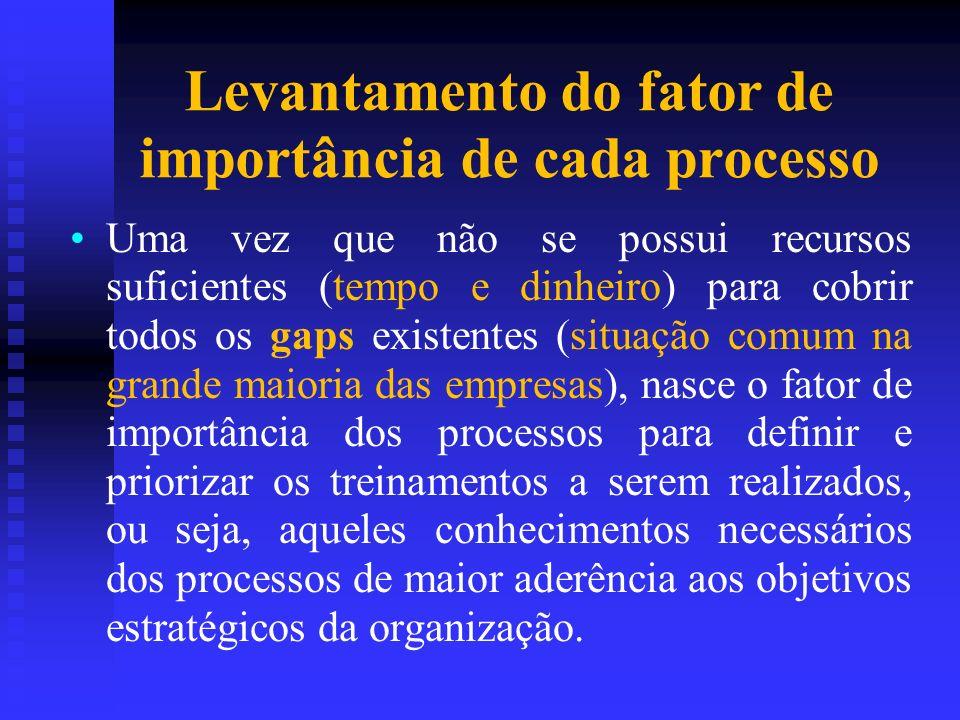 Levantamento do fator de importância de cada processo