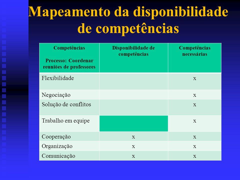 Mapeamento da disponibilidade de competências