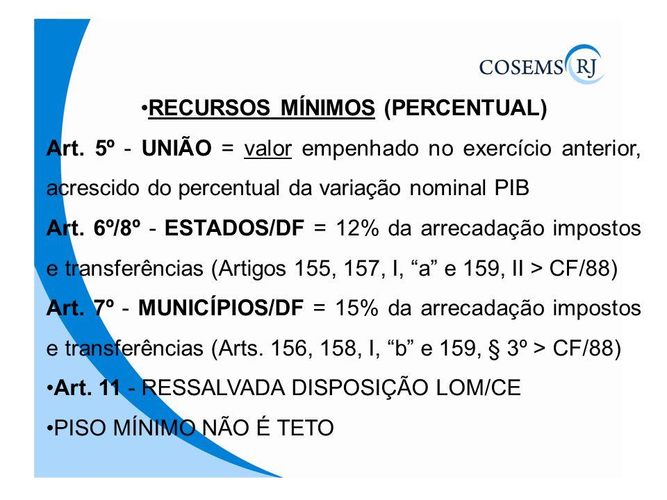 RECURSOS MÍNIMOS (PERCENTUAL)