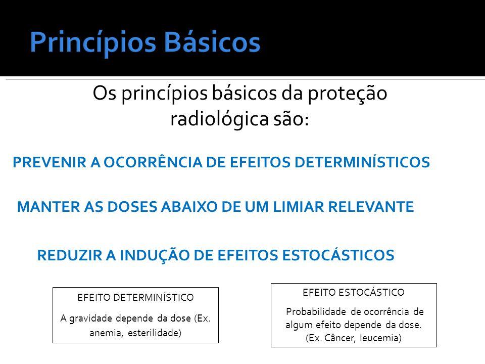 Os princípios básicos da proteção radiológica são: