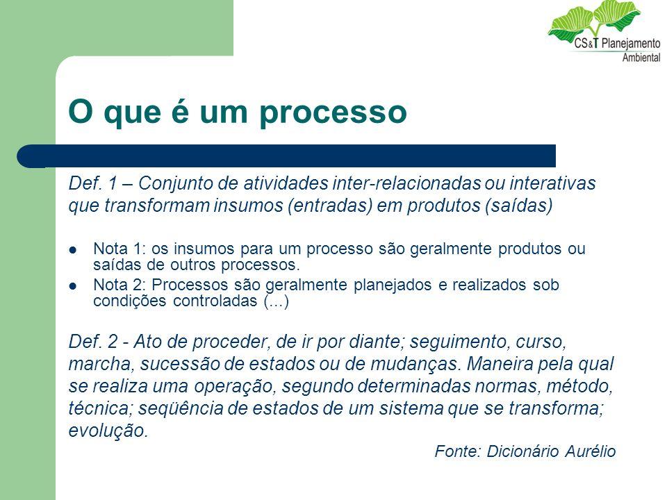O que é um processo Def. 1 – Conjunto de atividades inter-relacionadas ou interativas. que transformam insumos (entradas) em produtos (saídas)