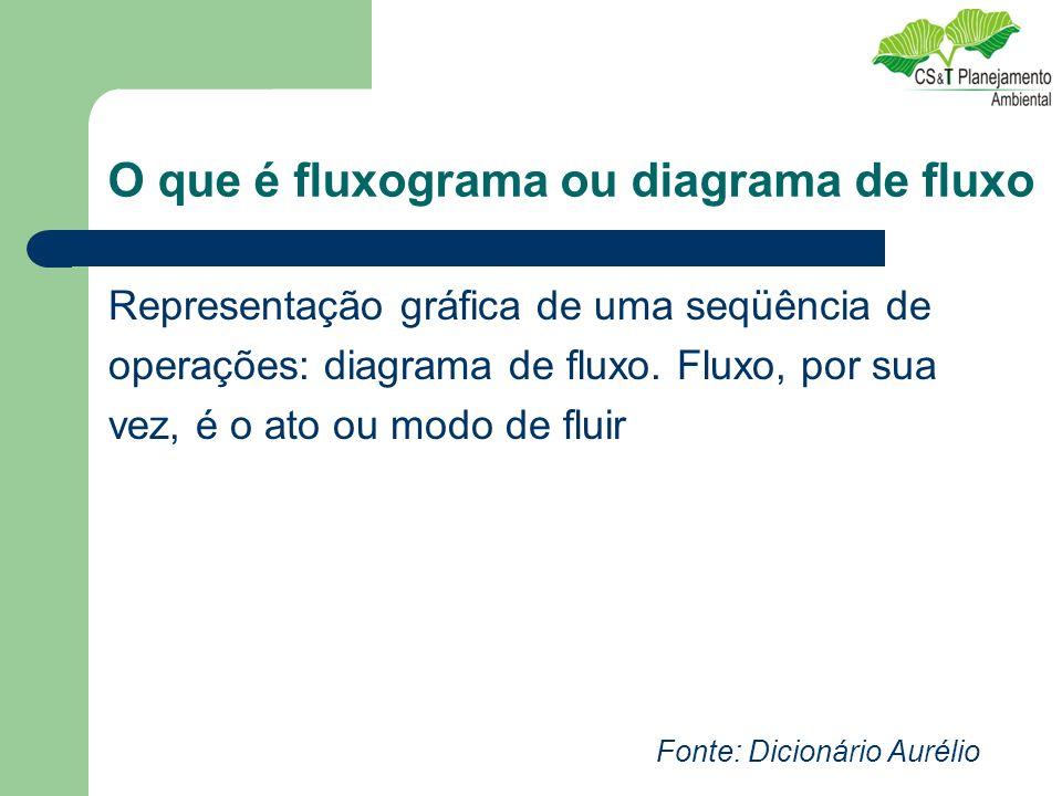 O que é fluxograma ou diagrama de fluxo