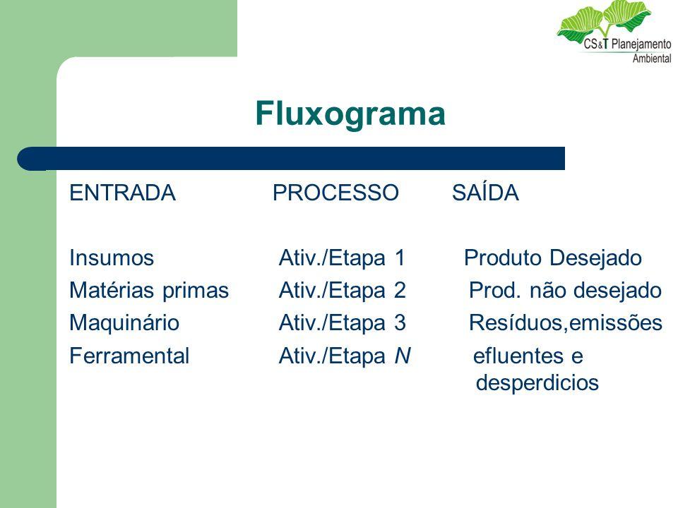 Fluxograma ENTRADA PROCESSO SAÍDA