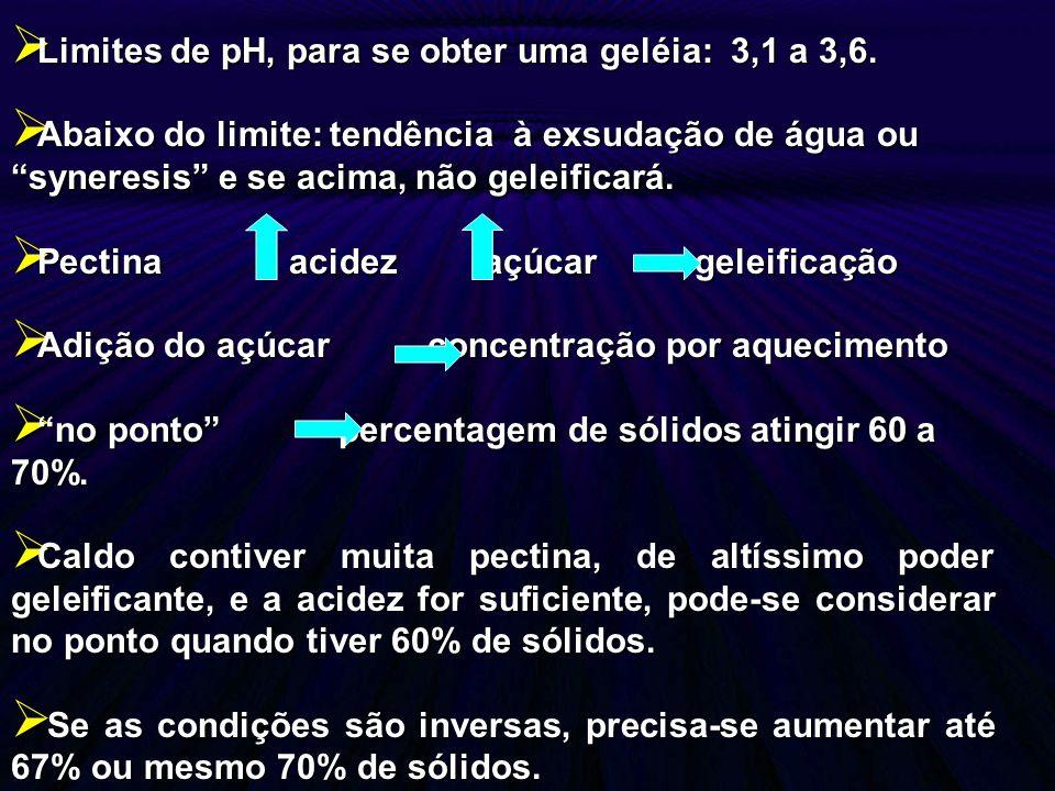 Limites de pH, para se obter uma geléia: 3,1 a 3,6.