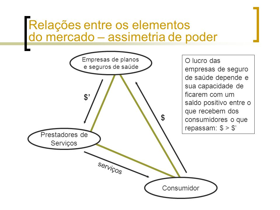 Relações entre os elementos do mercado – assimetria de poder