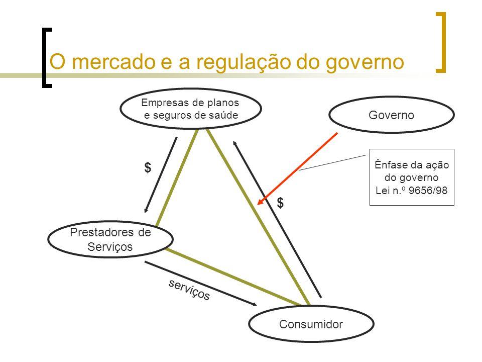 O mercado e a regulação do governo
