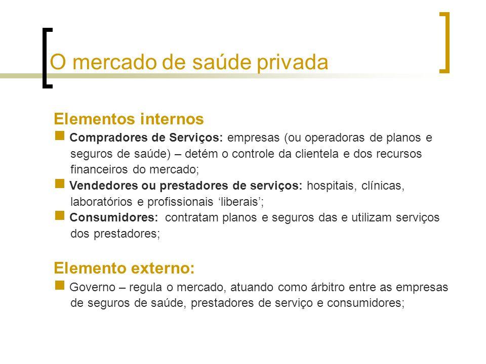 O mercado de saúde privada